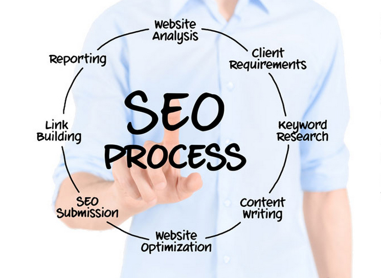 Online Marketing, Ads, and Organice SEO Search Engine Optimization